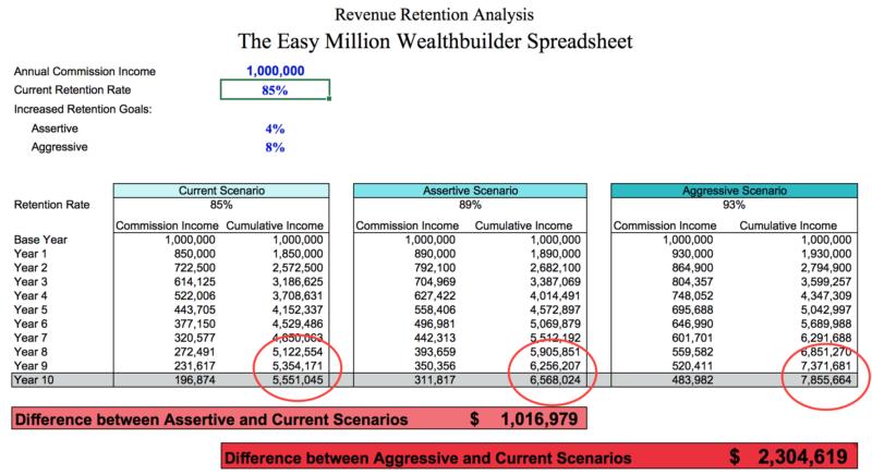 The Easy Millions Spreadsheet