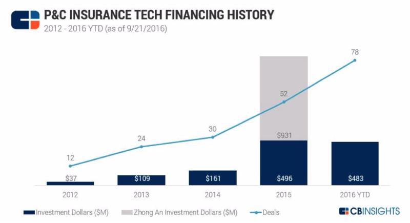 P$C Insurance Tech Financing History